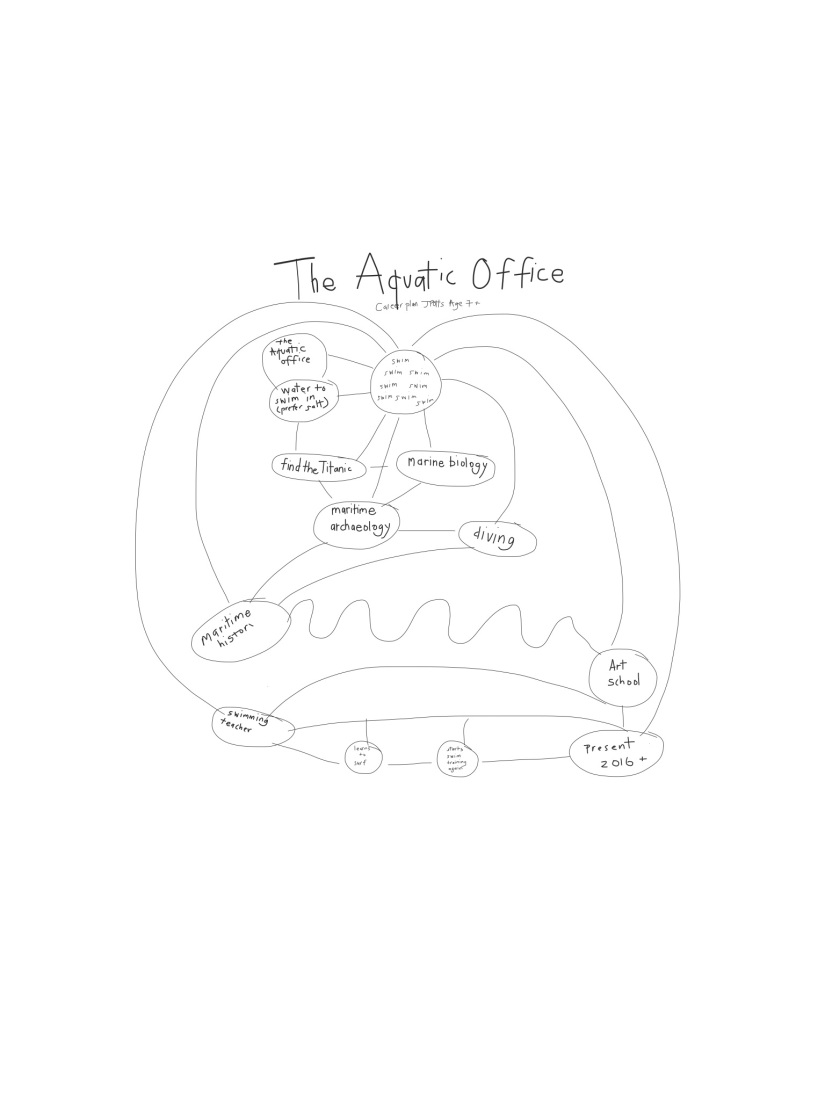 The Aquatic Office a career plan JPotts aged 7+